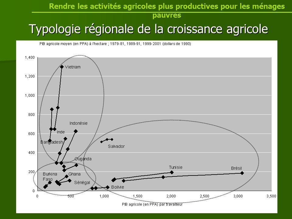 Typologie régionale de la croissance agricole Rendre les activités agricoles plus productives pour les ménages pauvres