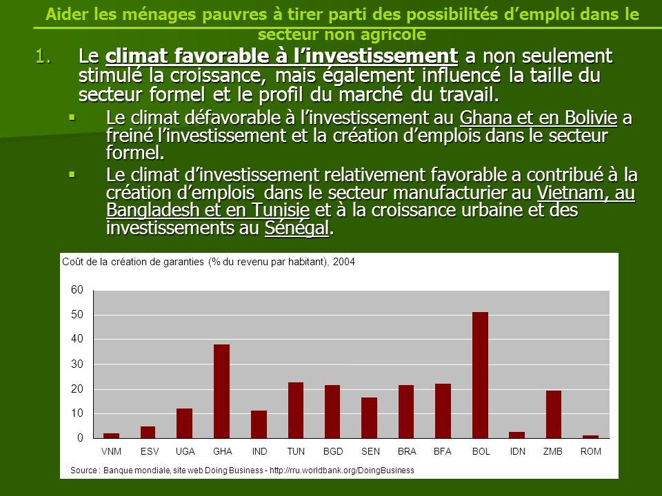 1.Le climat favorable à linvestissement a non seulement stimulé la croissance, mais également influencé la taille du secteur formel et le profil du marché du travail.