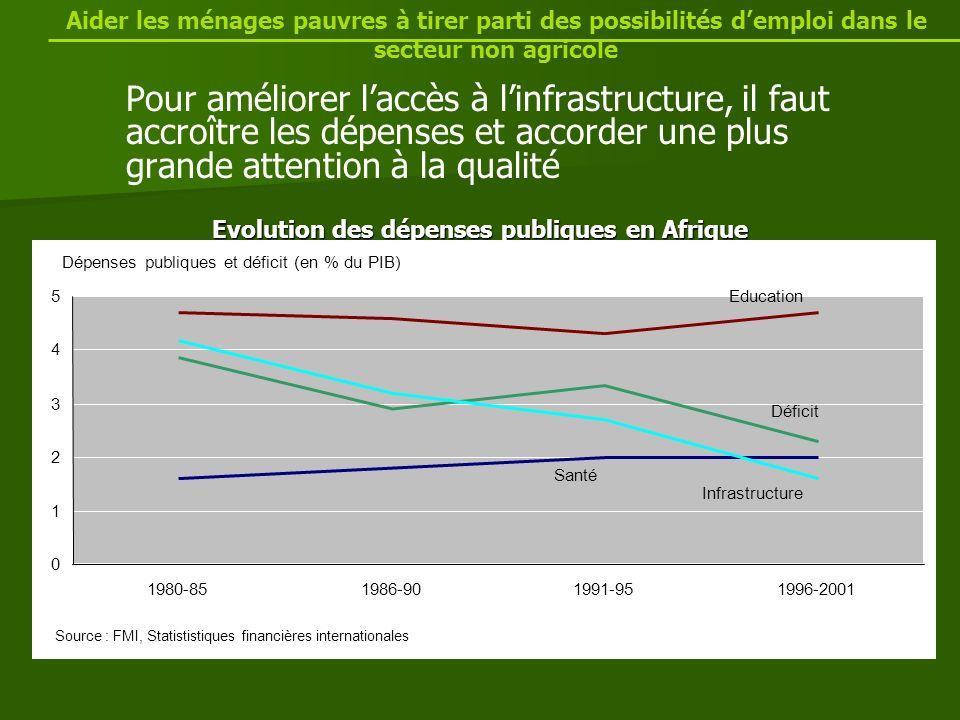 Pour améliorer laccès à linfrastructure, il faut accroître les dépenses et accorder une plus grande attention à la qualité Evolution des dépenses publiques en Afrique Aider les ménages pauvres à tirer parti des possibilités demploi dans le secteur non agricole Dépenses publiques et déficit (en % du PIB) Santé Education Déficit Infrastructure 0 1 2 3 4 5 1980-851986-901991-951996-2001 Source : FMI, Statististiques financières internationales