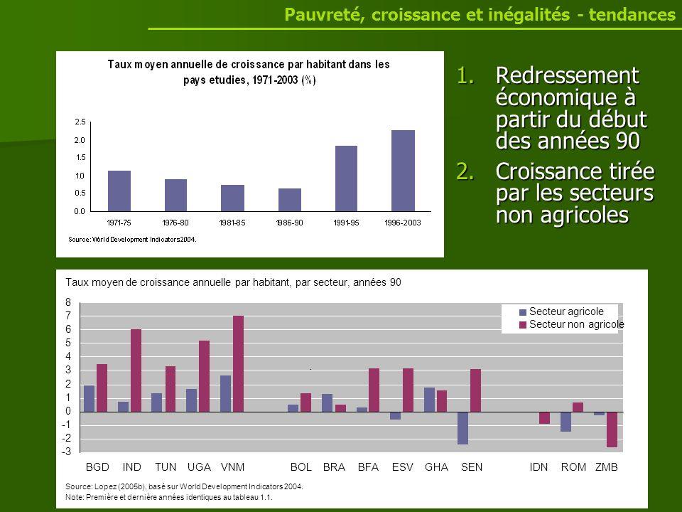 Dans la plupart des pays, le secteur agricole est resté en marge de la croissance dans les années 90.