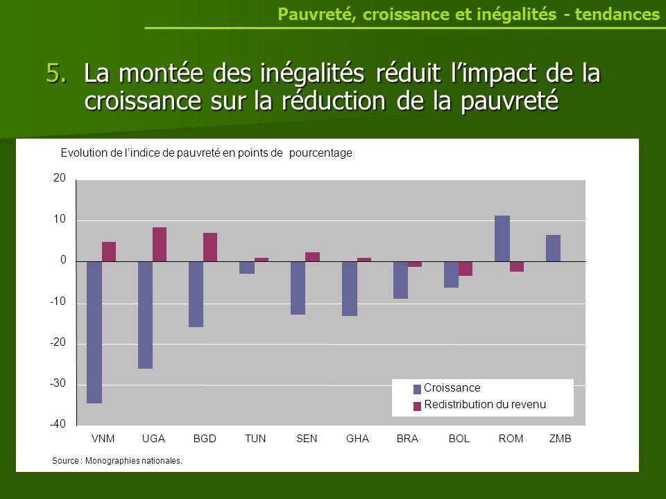 5. La montée des inégalités réduit limpact de la croissance sur la réduction de la pauvreté Pauvreté, croissance et inégalités - tendances Evolution d