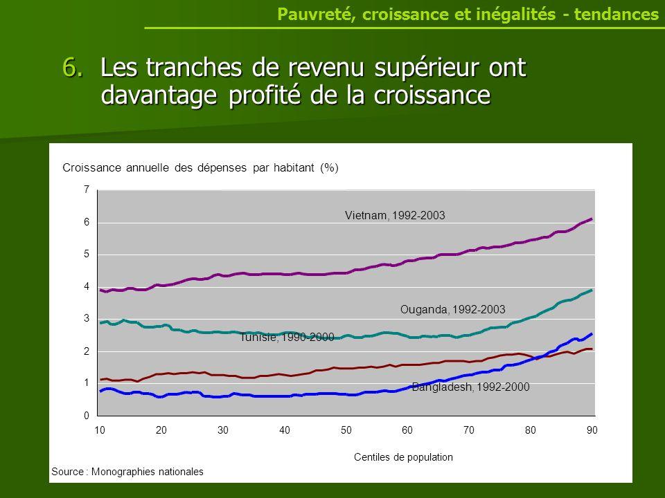 6. Les tranches de revenu supérieur ont davantage profité de la croissance Pauvreté, croissance et inégalités - tendances Bangladesh, 1992-2000 Uganda