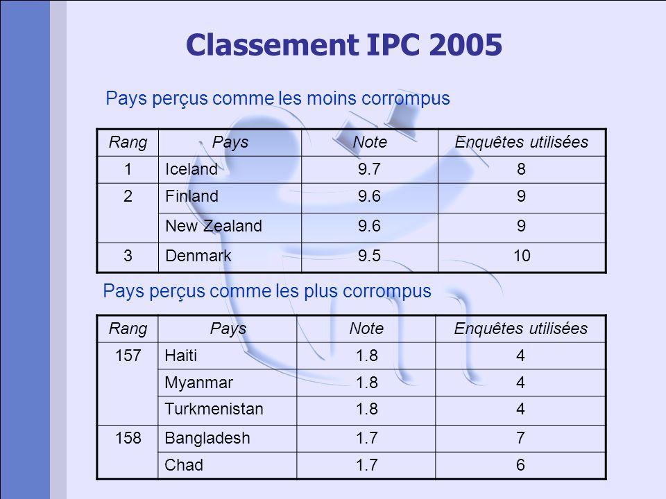 Classement IPC 2005 Pays perçus comme les moins corrompus Pays perçus comme les plus corrompus RangPaysNoteEnquêtes utilisées 1Iceland9.78 2Finland9.6