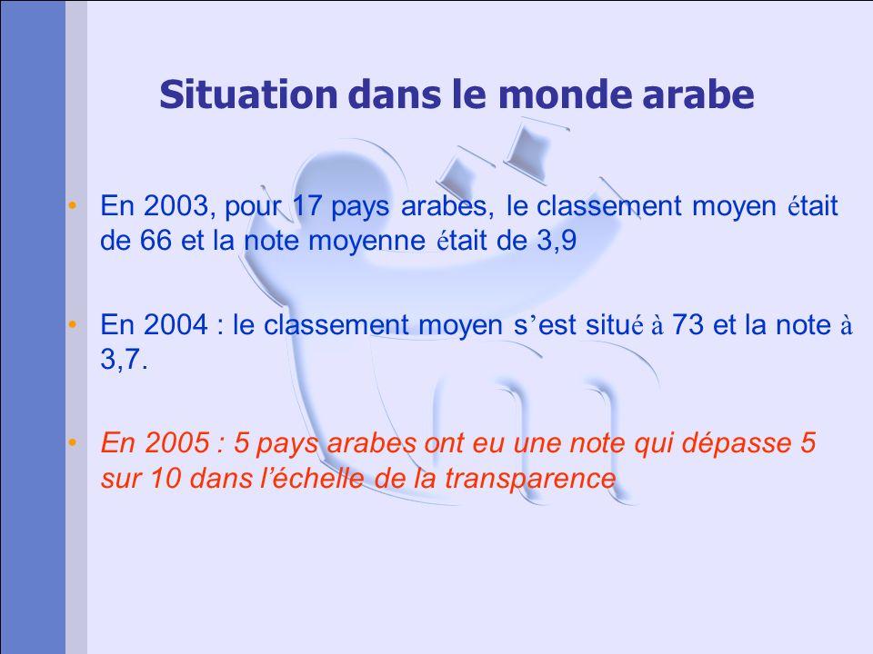 Situation dans le monde arabe En 2003, pour 17 pays arabes, le classement moyen é tait de 66 et la note moyenne é tait de 3,9 En 2004 : le classement