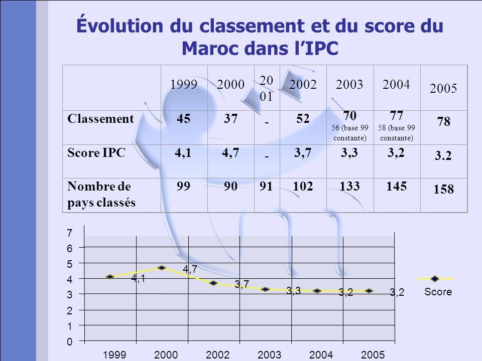 Évolution du classement et du score du Maroc dans lIPC 19992000 20 01 200220032004 2005 Classement4537 - 52 70 56 (base 99 constante) 77 58 (base 99 c
