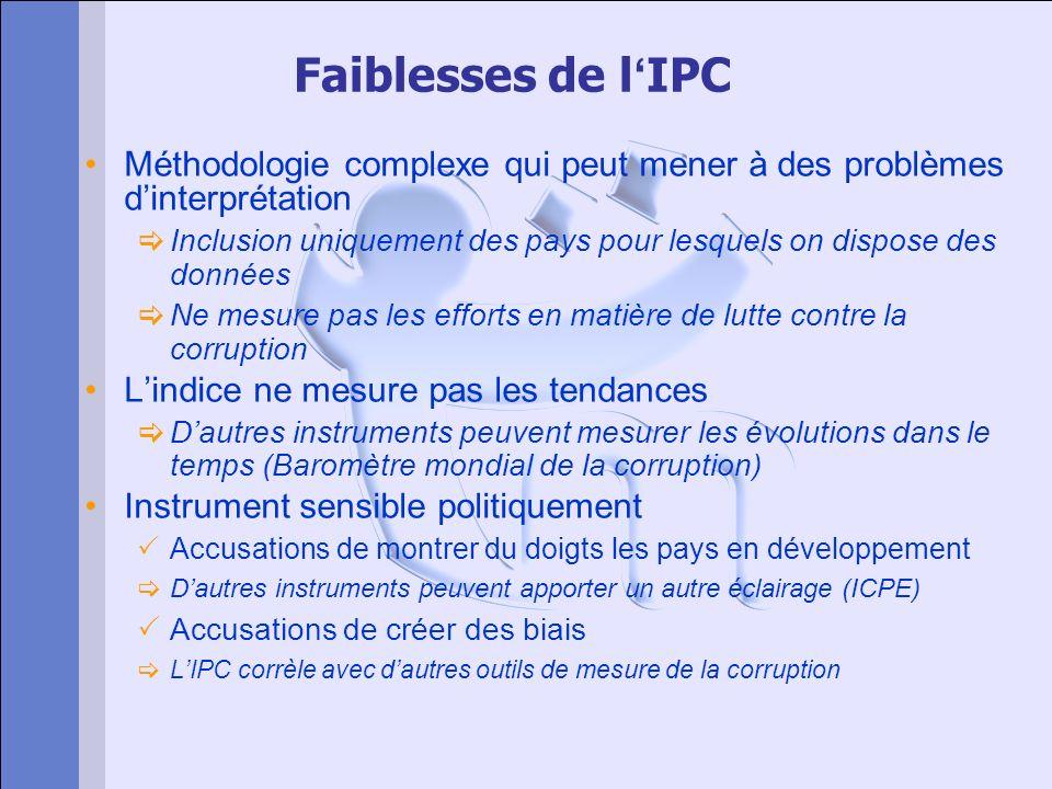Faiblesses de l IPC Méthodologie complexe qui peut mener à des problèmes dinterprétation Inclusion uniquement des pays pour lesquels on dispose des do