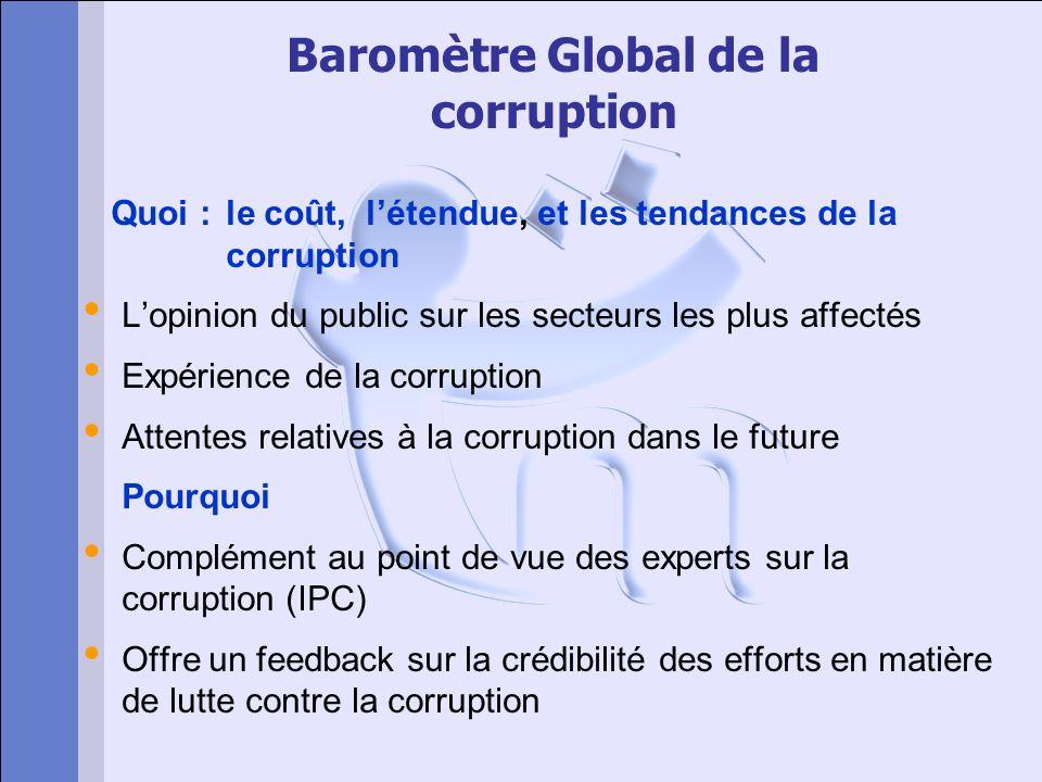 Baromètre Global de la corruption Quoi : le coût, létendue, et les tendances de la corruption Lopinion du public sur les secteurs les plus affectés Ex