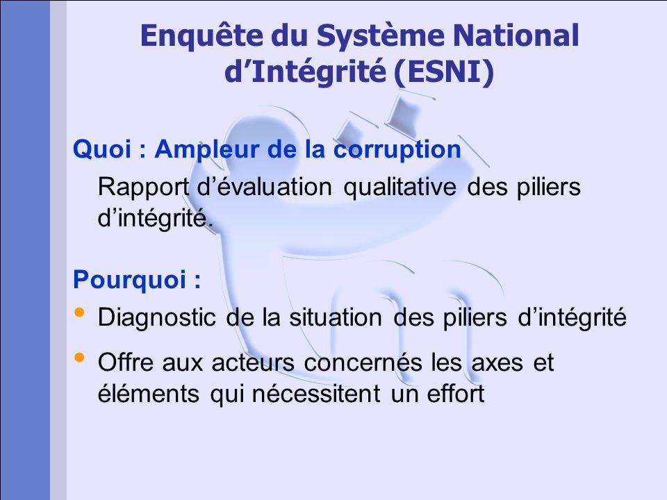 Enquête du Système National dIntégrité (ESNI) Quoi : Ampleur de la corruption Rapport dévaluation qualitative des piliers dintégrité. Pourquoi : Diagn