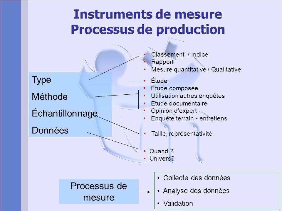 Instruments de mesure Processus de production Type Méthode Échantillonnage Données Classement / Indice Rapport Mesure quantitative / Qualitative Étude