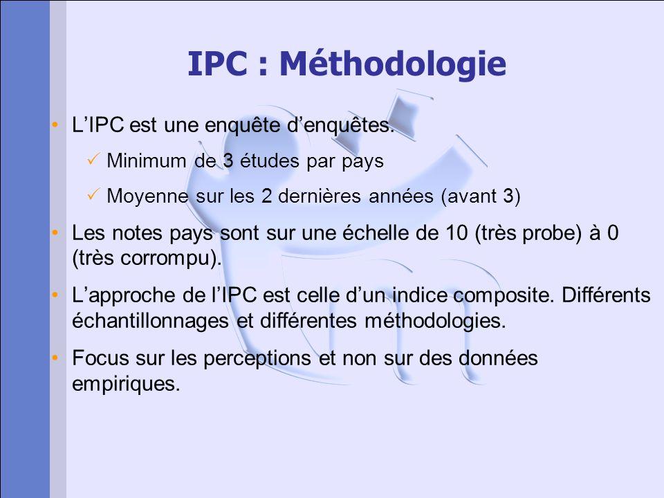 IPC : Méthodologie LIPC est une enquête denquêtes. Minimum de 3 études par pays Moyenne sur les 2 dernières années (avant 3) Les notes pays sont sur u