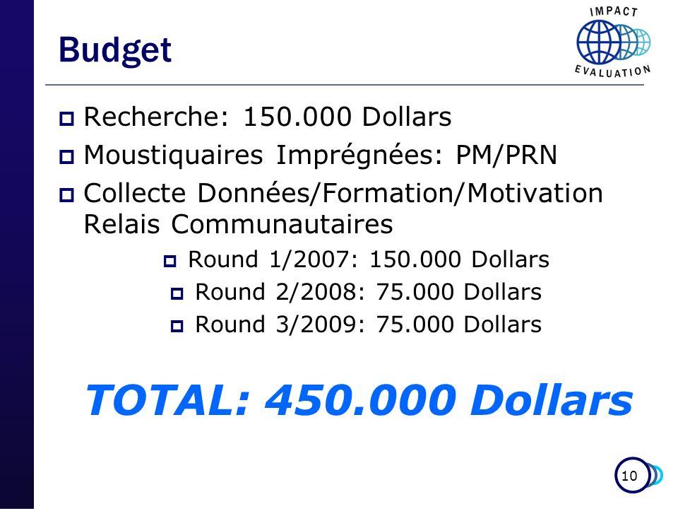 10 Budget Recherche: 150.000 Dollars Moustiquaires Imprégnées: PM/PRN Collecte Données/Formation/Motivation Relais Communautaires Round 1/2007: 150.000 Dollars Round 2/2008: 75.000 Dollars Round 3/2009: 75.000 Dollars TOTAL: 450.000 Dollars