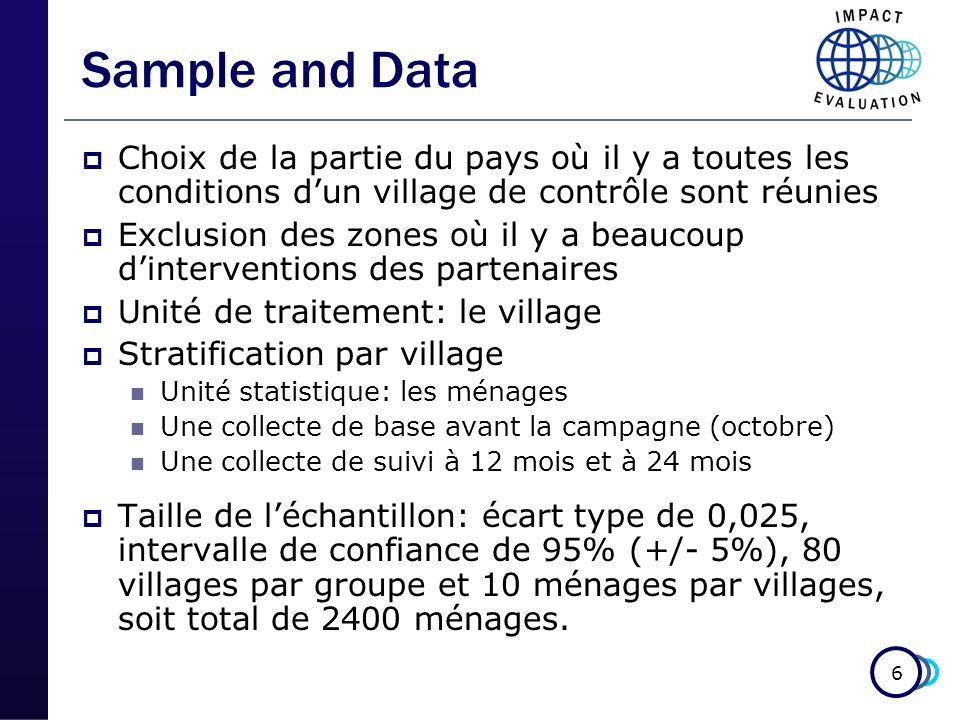 6 Sample and Data Choix de la partie du pays où il y a toutes les conditions dun village de contrôle sont réunies Exclusion des zones où il y a beaucoup dinterventions des partenaires Unité de traitement: le village Stratification par village Unité statistique: les ménages Une collecte de base avant la campagne (octobre) Une collecte de suivi à 12 mois et à 24 mois Taille de léchantillon: écart type de 0,025, intervalle de confiance de 95% (+/- 5%), 80 villages par groupe et 10 ménages par villages, soit total de 2400 ménages.