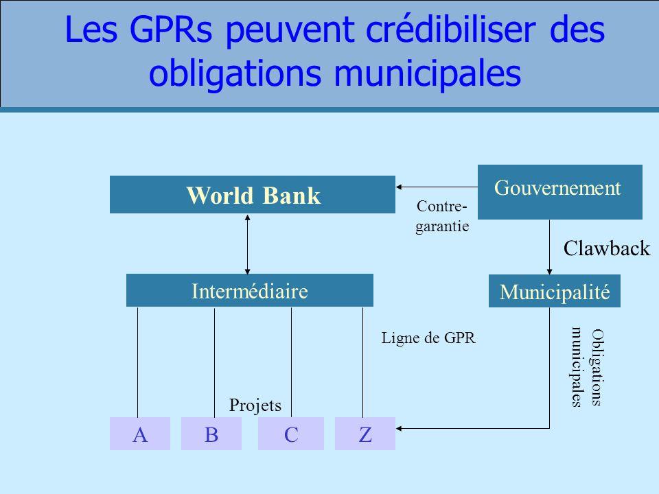 Les GPRs peuvent crédibiliser des obligations municipales World Bank Intermédiaire ABZ Projets Municipalité Contre- garantie C Ligne de GPR Obligations municipales Clawback Gouvernement