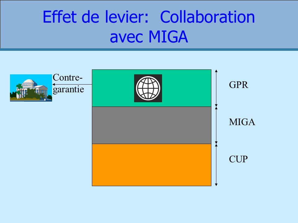 Effet de levier: Collaboration avec MIGA GPR MIGA CUP Contre- garantie