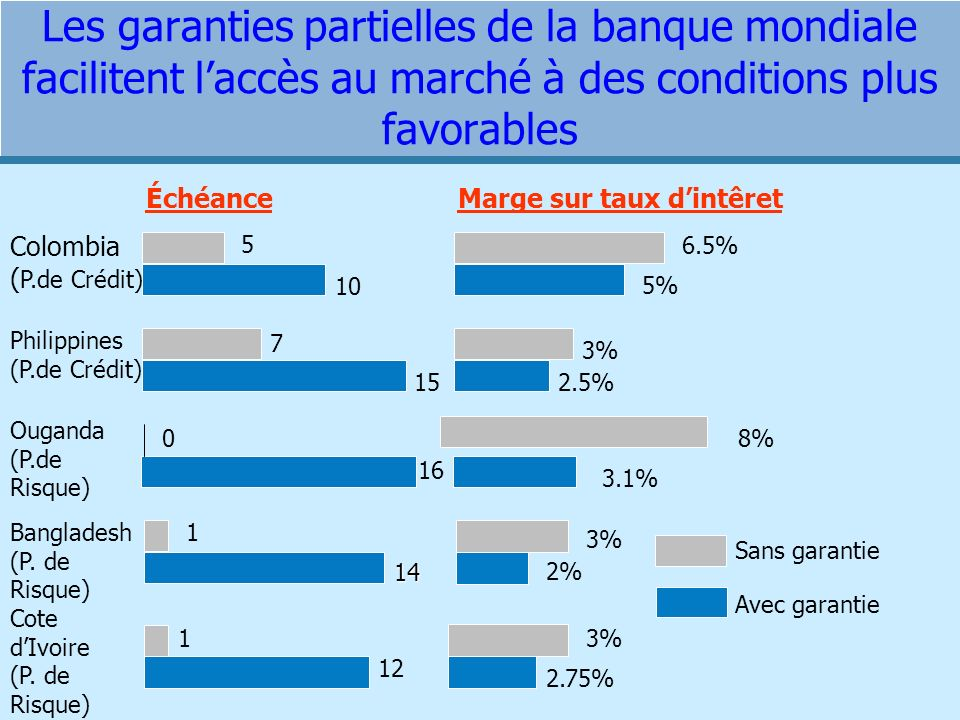 Les garanties partielles de la banque mondiale facilitent laccès au marché à des conditions plus favorables ÉchéanceMarge sur taux dintêret Colombia ( P.de Crédit) Philippines (P.de Crédit) 10 15 7 6.5% 5% 2.5% 3% Avec garantie Sans garantie 5 Cote dIvoire (P.