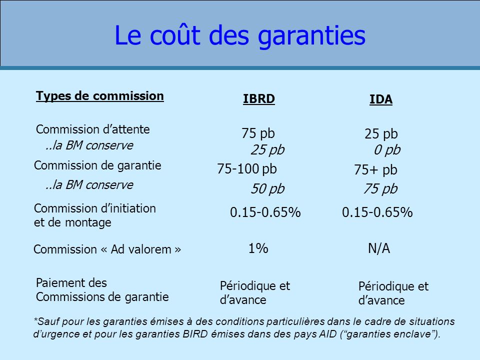 Types de commission IBRD IDA Commission dattente 75 pb 25 pb Commission de garantie 75-100 pb 75+ pb Commission dinitiation et de montage 0.15-0.65% C