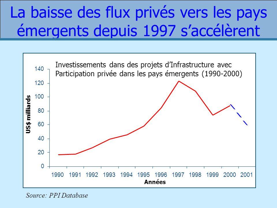 La baisse des flux privés vers les pays émergents depuis 1997 saccélèrent Investissements dans des projets dInfrastructure avec Participation privée dans les pays émergents (1990-2000) 0 20 40 60 80 100 120 140 199019911992199319941995199619971998199920002001 Années US$ milliards Source: PPI Database