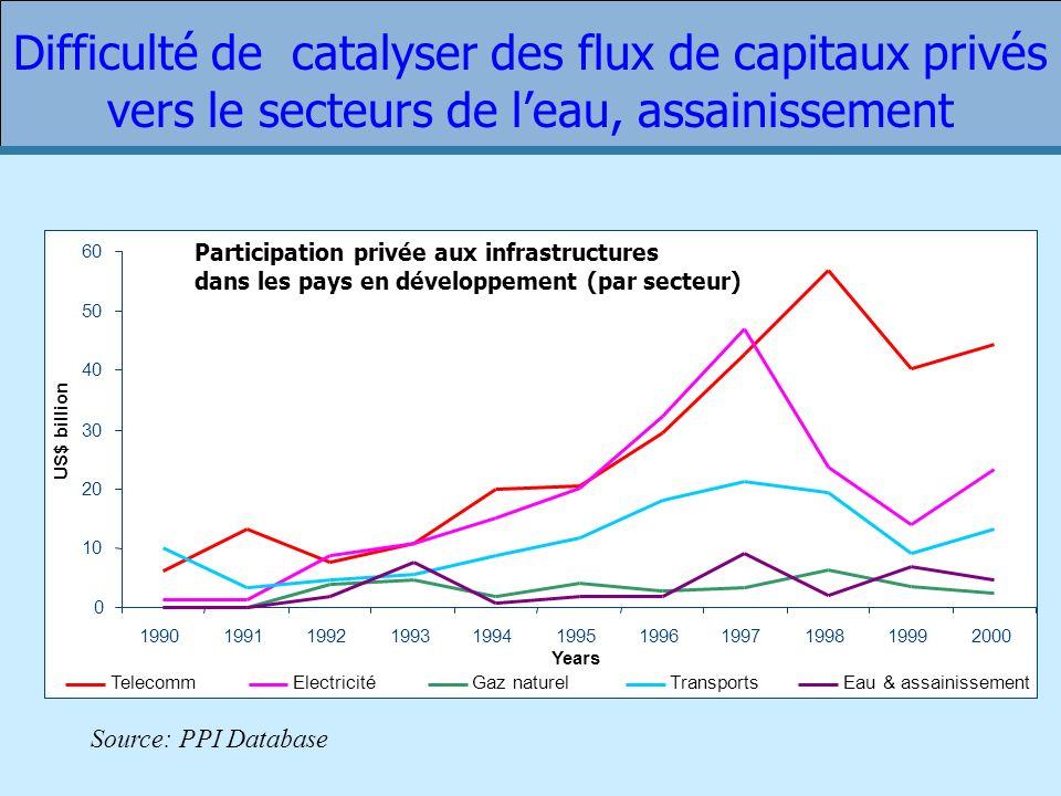 Difficulté de catalyser des flux de capitaux privés vers le secteurs de leau, assainissement Source: PPI Database