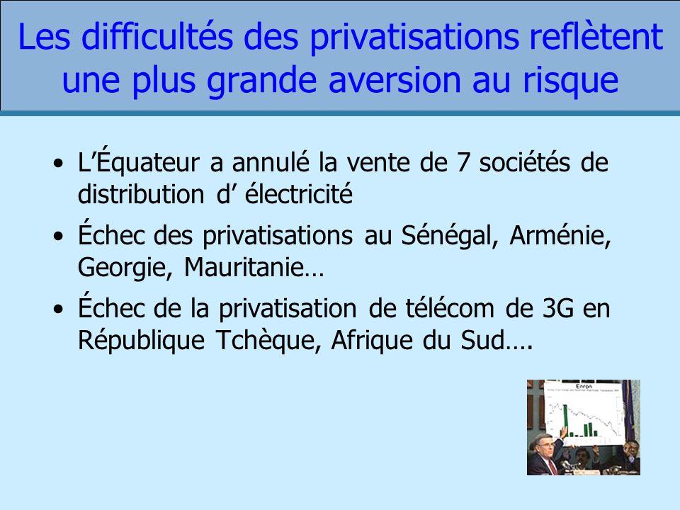 Les difficultés des privatisations reflètent une plus grande aversion au risque LÉquateur a annulé la vente de 7 sociétés de distribution d électricité Échec des privatisations au Sénégal, Arménie, Georgie, Mauritanie… Échec de la privatisation de télécom de 3G en République Tchèque, Afrique du Sud….