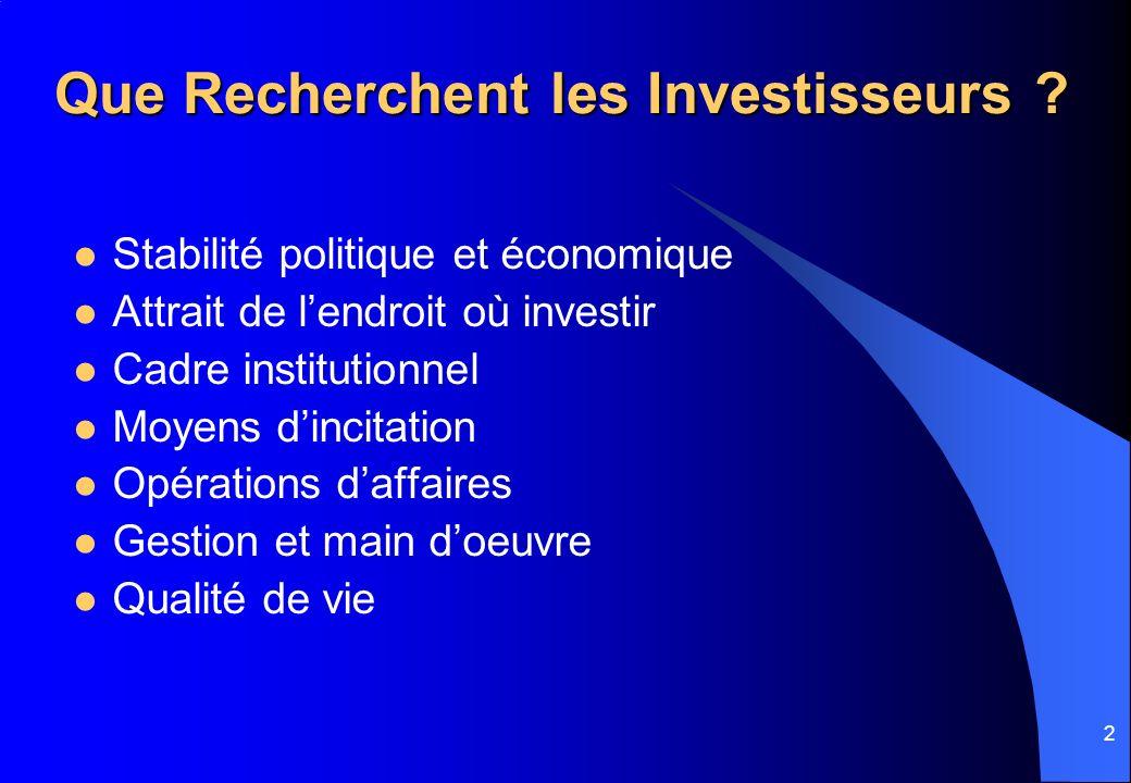 2 Que Recherchent les Investisseurs ? Stabilité politique et économique Attrait de lendroit où investir Cadre institutionnel Moyens dincitation Opérat