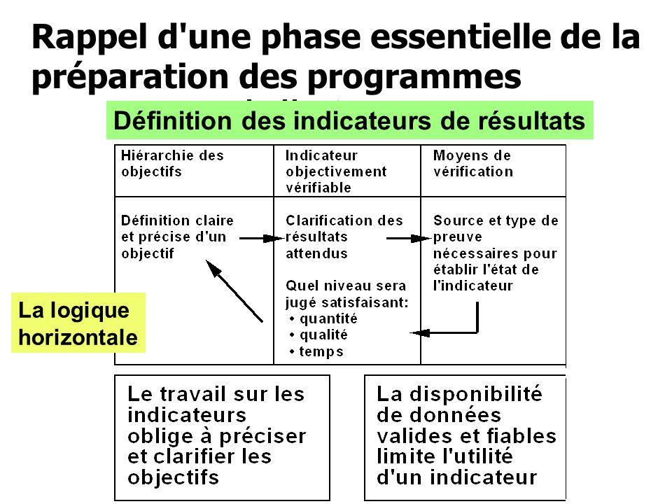Définition des indicateurs de résultats La logique horizontale Rappel d'une phase essentielle de la préparation des programmes