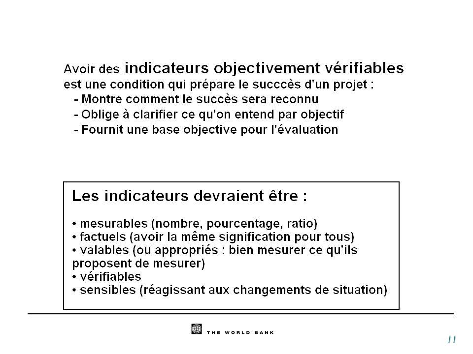 12 L objectif principal est bien un objectif de développement (il décrit un changement dans l attitude ou les performances des bénéficiaires, pas de confusion avec les résultats opérationnels) L objectif principal est réaliste (pas de confusion avec les finalités) Des indicateurs de performance et de résultat ont été définis.