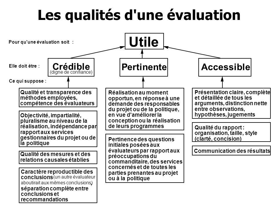 4 - Qualité de la demande et des TdR - Evaluabilité du programme - Qualité des évaluateurs - Qualité de la préparation - Qualité de la réalisation - Qualité des debriefings et des confrontations - Qualité du rapport final C est un processus.