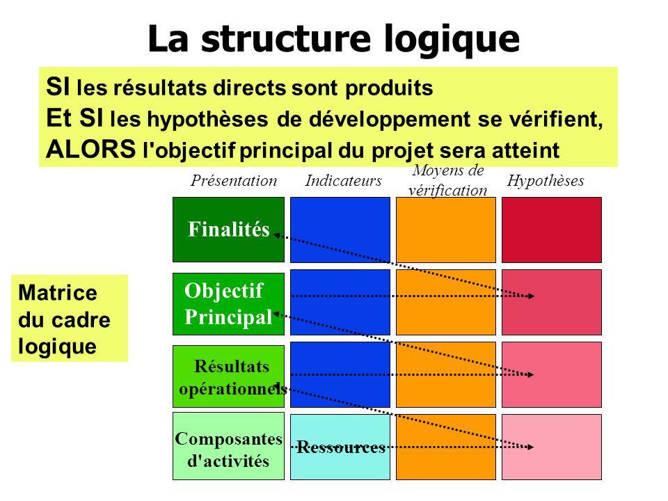 Définition des indicateurs de résultats La logique horizontale Rappel d une phase essentielle de la préparation des programmes