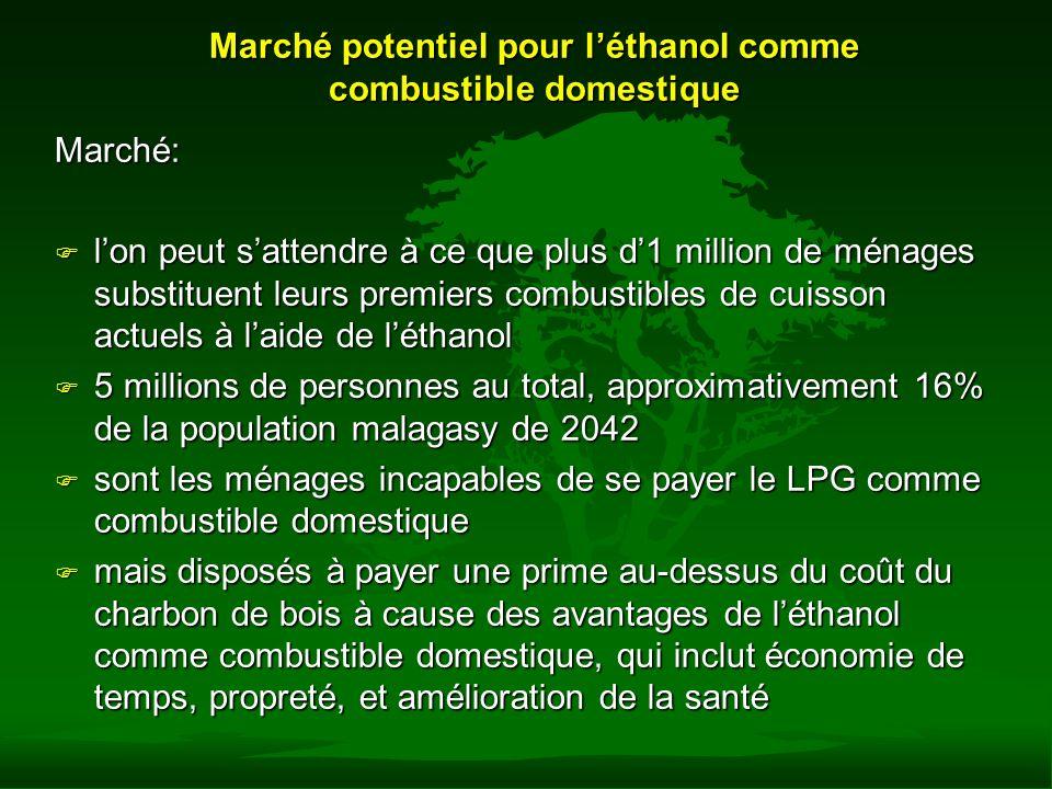 Projection de taux dadoption de léthanol comme combustible domestique à 35 cents par litre