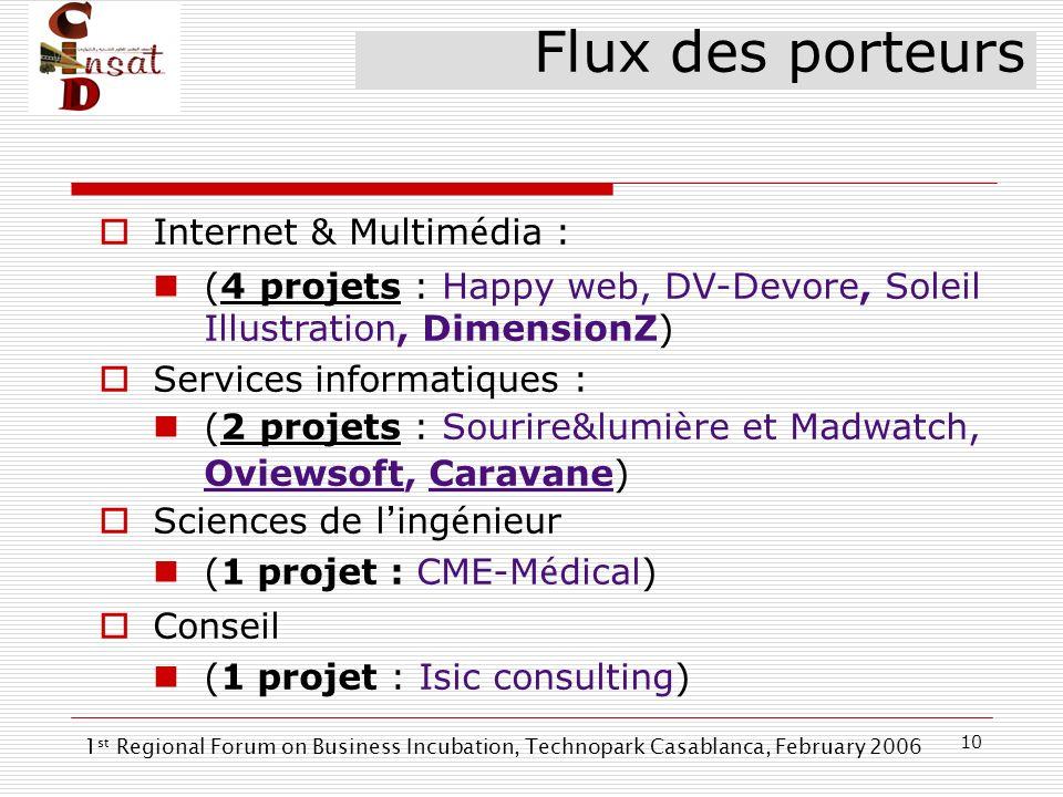 10 Internet & Multim é dia : (4 projets : Happy web, DV-Devore, Soleil Illustration, DimensionZ) Services informatiques : (2 projets : Sourire&lumi è