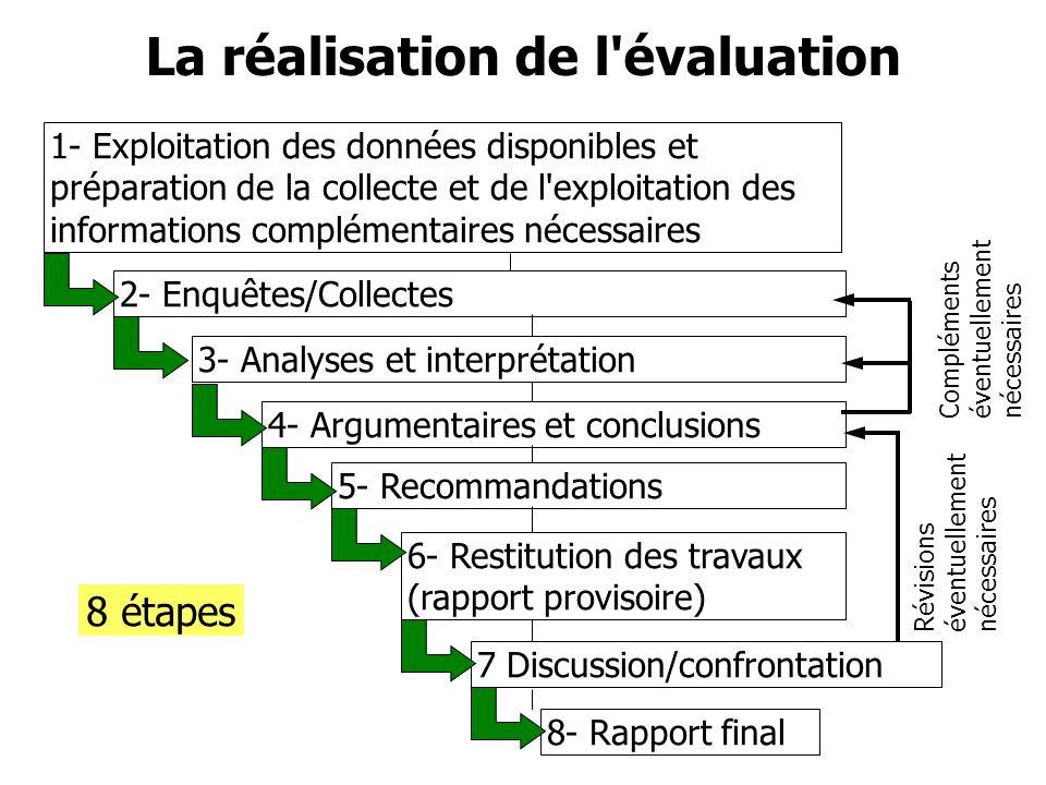 6- Restitution des travaux (rapport provisoire) 1- Exploitation des données disponibles et préparation de la collecte et de l'exploitation des informa