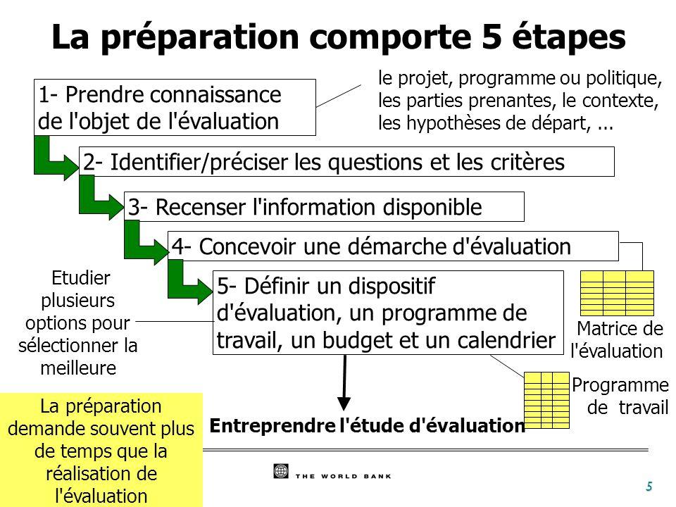 5 1- Prendre connaissance de l'objet de l'évaluation 2- Identifier/préciser les questions et les critères 3- Recenser l'information disponible 4- Conc