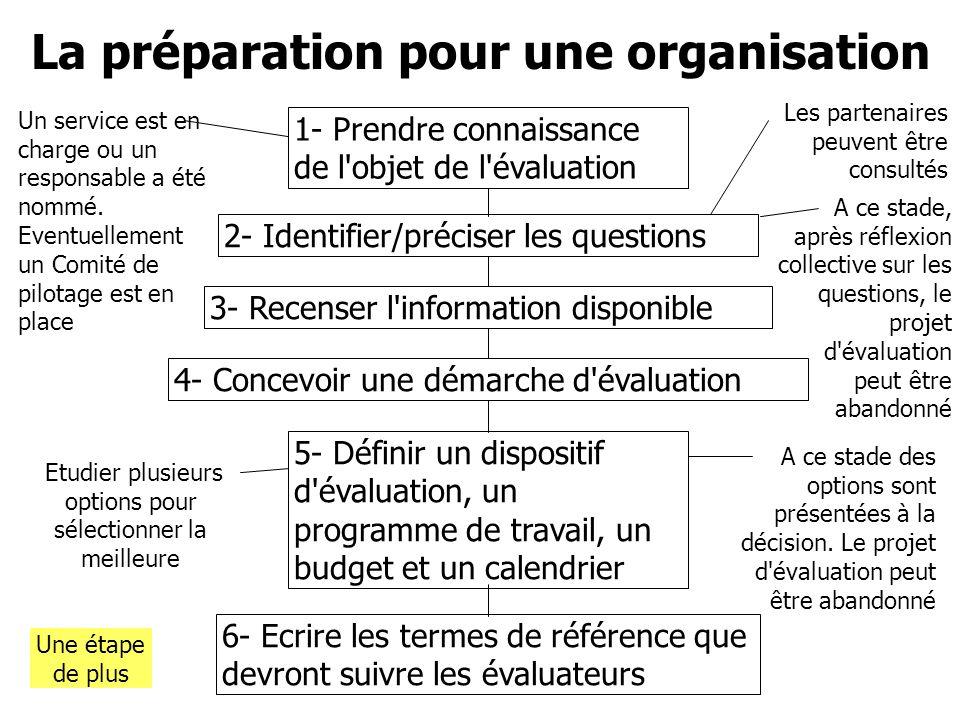1- Prendre connaissance de l'objet de l'évaluation 2- Identifier/préciser les questions 3- Recenser l'information disponible 4- Concevoir une démarche