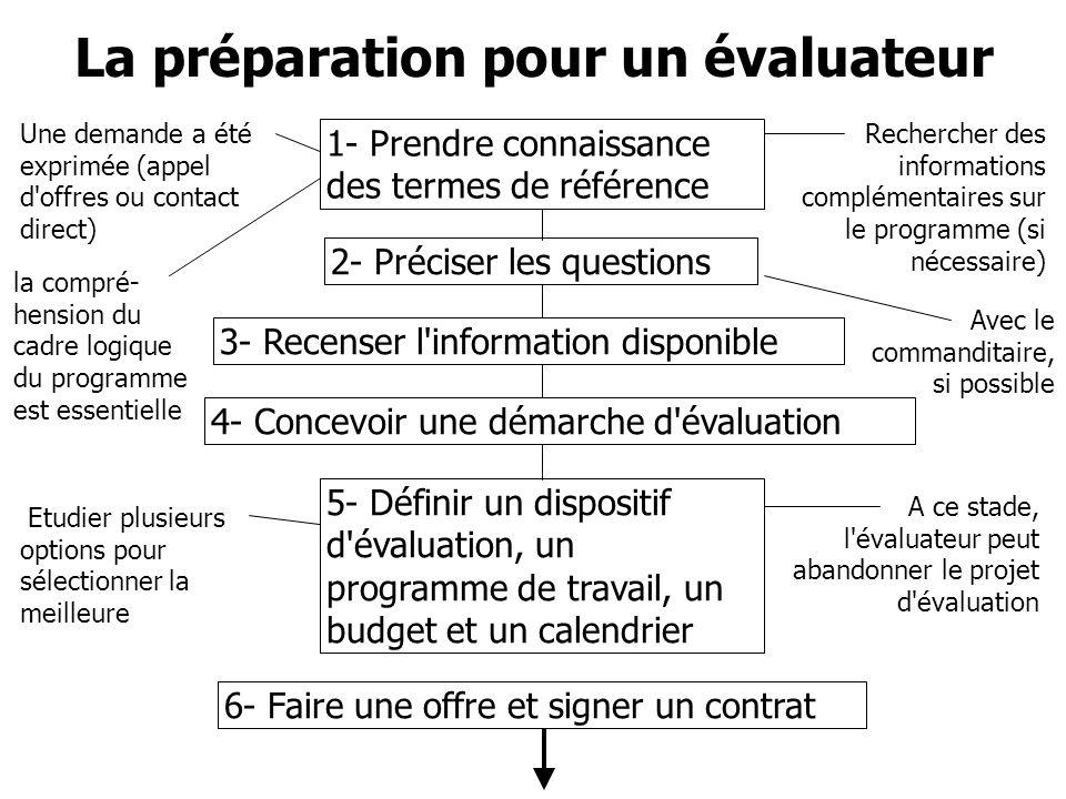 1- Prendre connaissance des termes de référence 2- Préciser les questions 3- Recenser l'information disponible 4- Concevoir une démarche d'évaluation