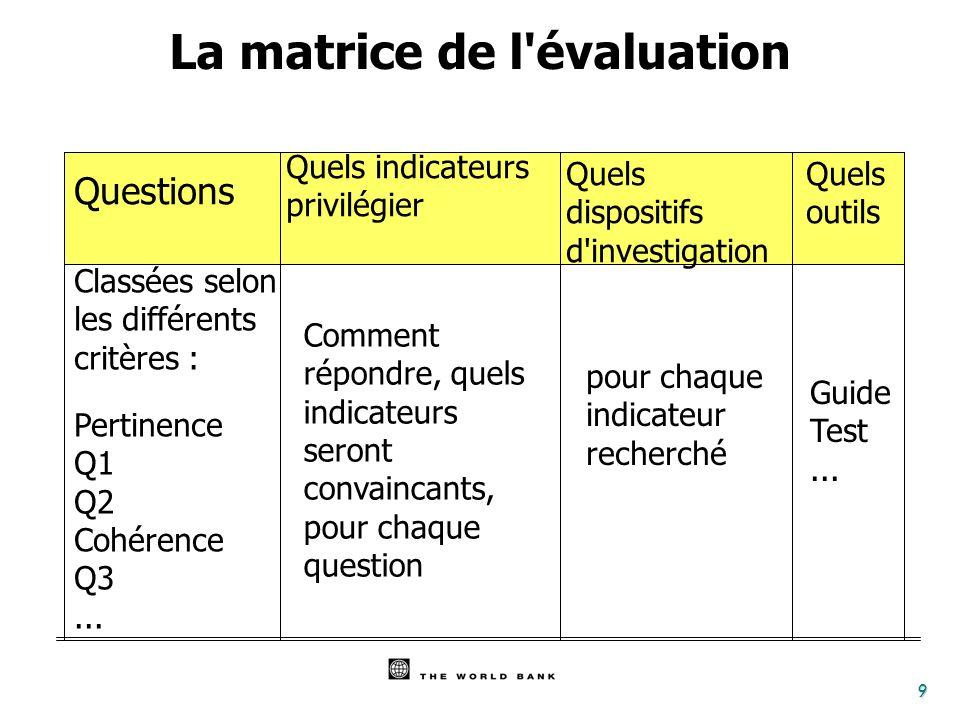 9 Questions Comment répondre, quels indicateurs seront convaincants, pour chaque question Classées selon les différents critères : Pertinence Q1 Q2 Co