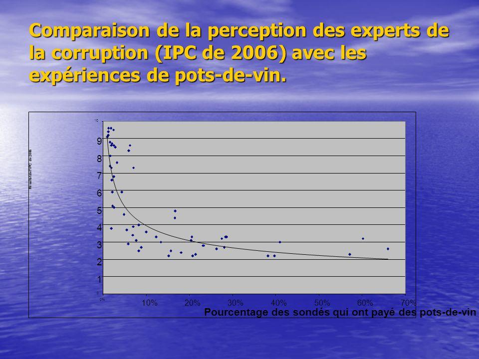 Comparaison de la perception des experts de la corruption (IPC de 2006) avec les expériences de pots-de-vin.