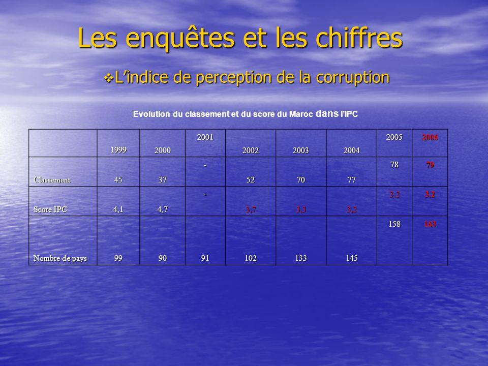 Les enquêtes et les chiffres Les enquêtes et les chiffres Lindice de perception de la corruption Lindice de perception de la corruption Evolution du classement et du score du Maroc dans lIPC 19992000 2001 200220032004 20052006 Classement4537 - 527077 7879 Score IPC 4,14,7 - 3,73,33,2 3.23.2 Nombre de pays 999091102133145 158163