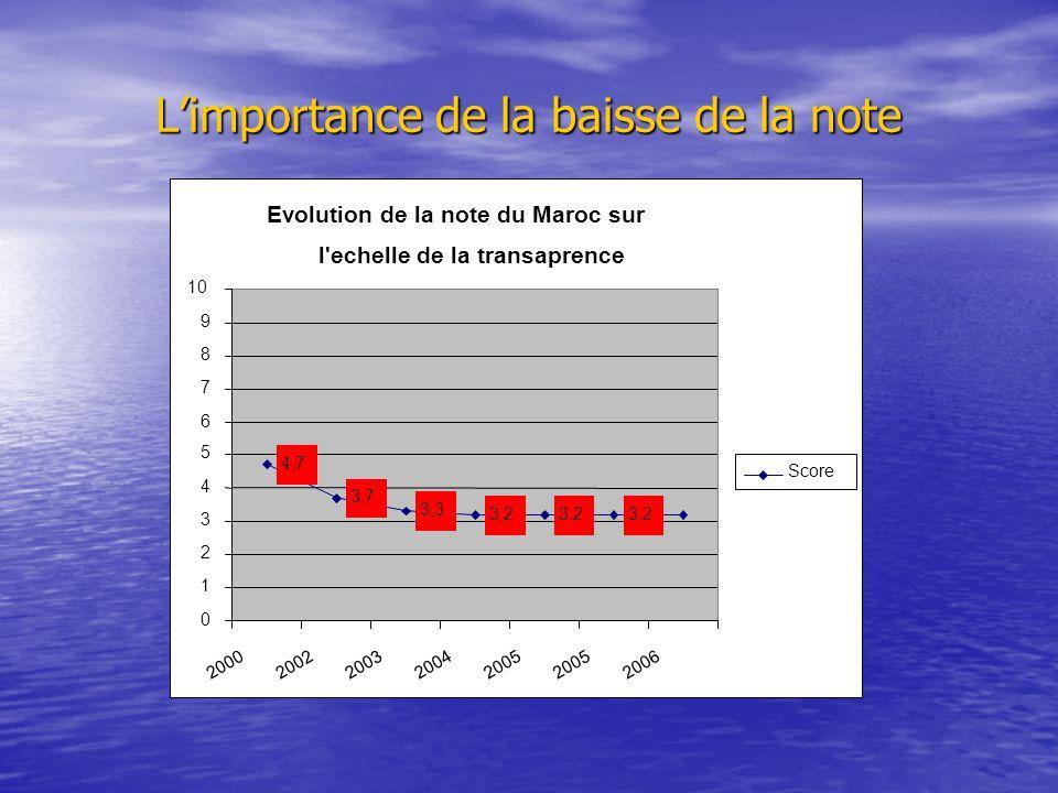 Limportance de la baisse de la note Evolution de la note du Maroc sur l echelle de la transaprence 4,7 3,7 3,3 3,2 0 1 2 3 4 5 6 7 8 9 10 20002002200320042005 2006 Score