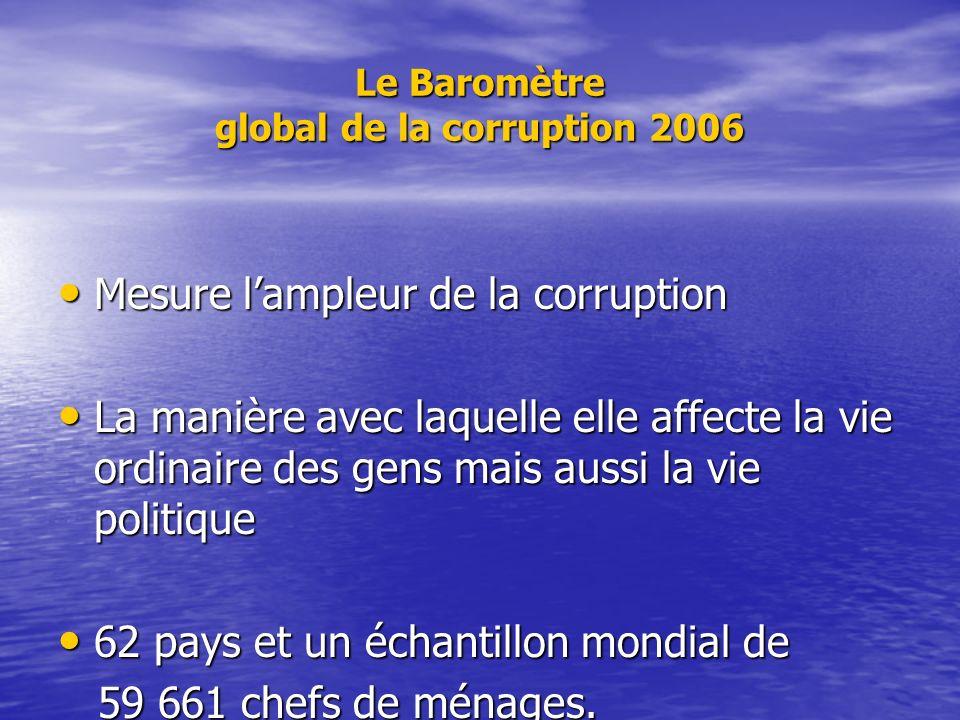 Le Baromètre global de la corruption 2006 Mesure lampleur de la corruption Mesure lampleur de la corruption La manière avec laquelle elle affecte la vie ordinaire des gens mais aussi la vie politique La manière avec laquelle elle affecte la vie ordinaire des gens mais aussi la vie politique 62 pays et un échantillon mondial de 62 pays et un échantillon mondial de 59 661 chefs de ménages.