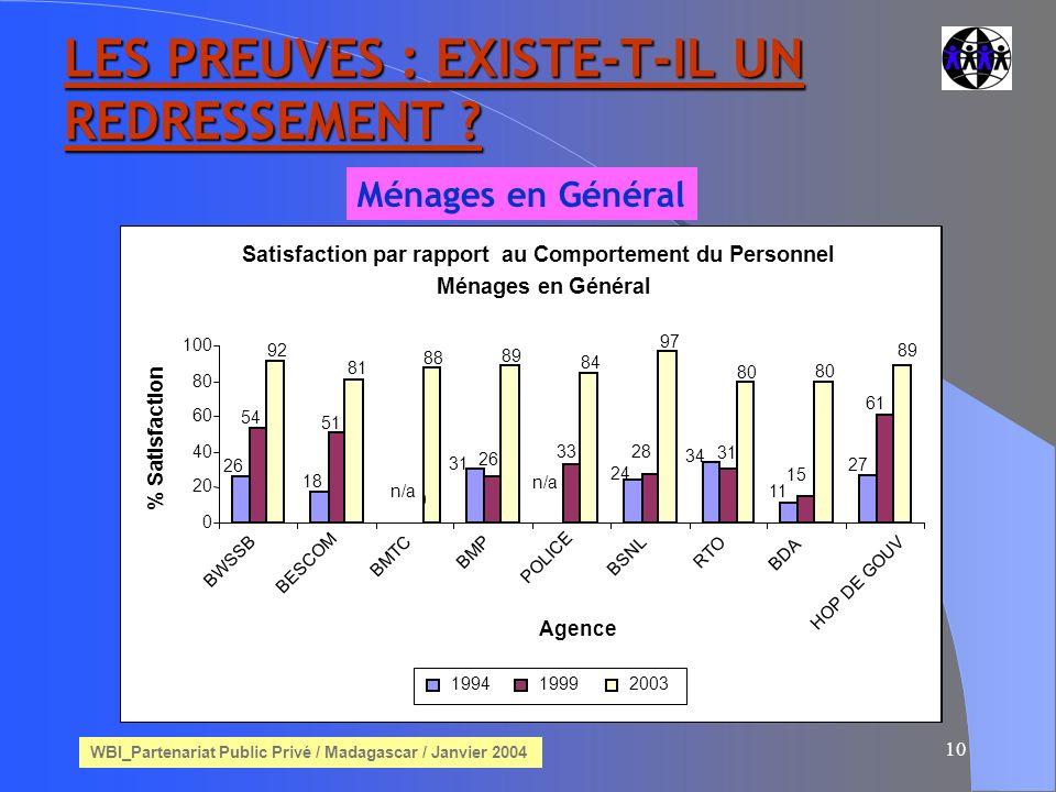 WBI_Partenariat Public Privé / Madagascar / Janvier 2004 10 LES PREUVES : EXISTE-T-IL UN REDRESSEMENT .