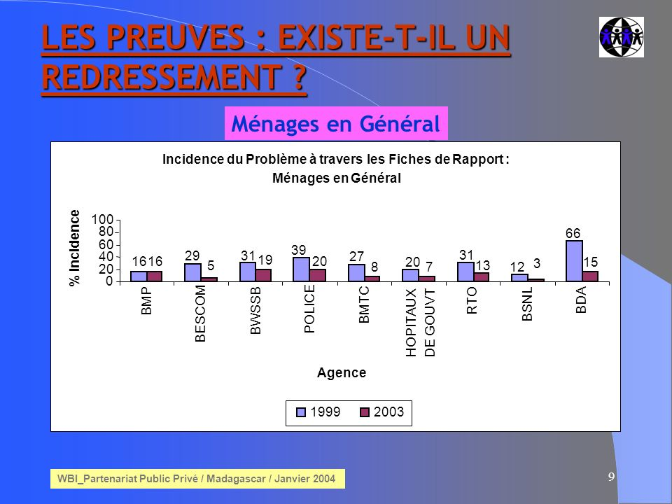 WBI_Partenariat Public Privé / Madagascar / Janvier 2004 9 LES PREUVES : EXISTE-T-IL UN REDRESSEMENT .