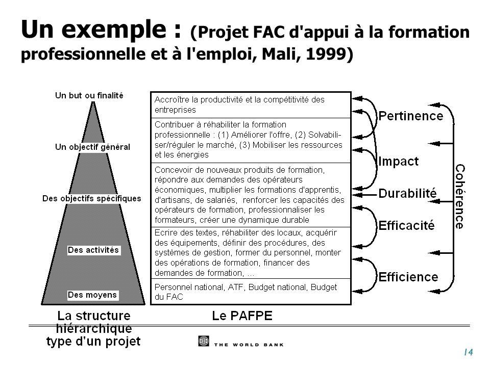 14 Un exemple : (Projet FAC d'appui à la formation professionnelle et à l'emploi, Mali, 1999)