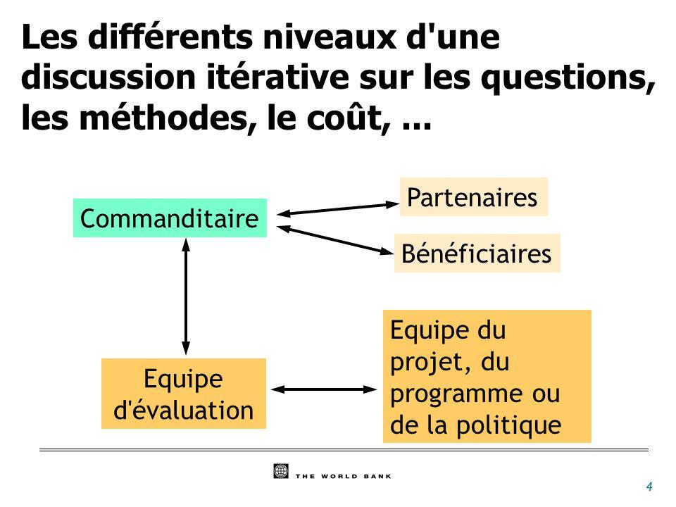 4 Commanditaire Bénéficiaires Partenaires Equipe du projet, du programme ou de la politique Equipe d'évaluation Les différents niveaux d'une discussio