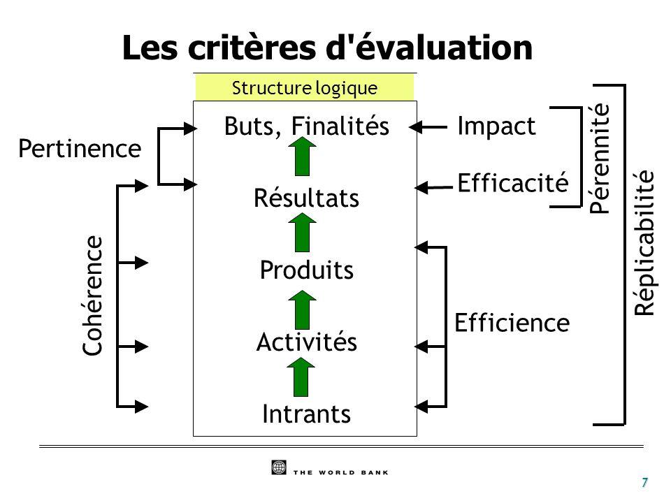 7 Buts, Finalités Résultats Produits Activités Intrants Cohérence Structure logique Pertinence Efficience Efficacité Impact Pérennité Réplicabilité Le