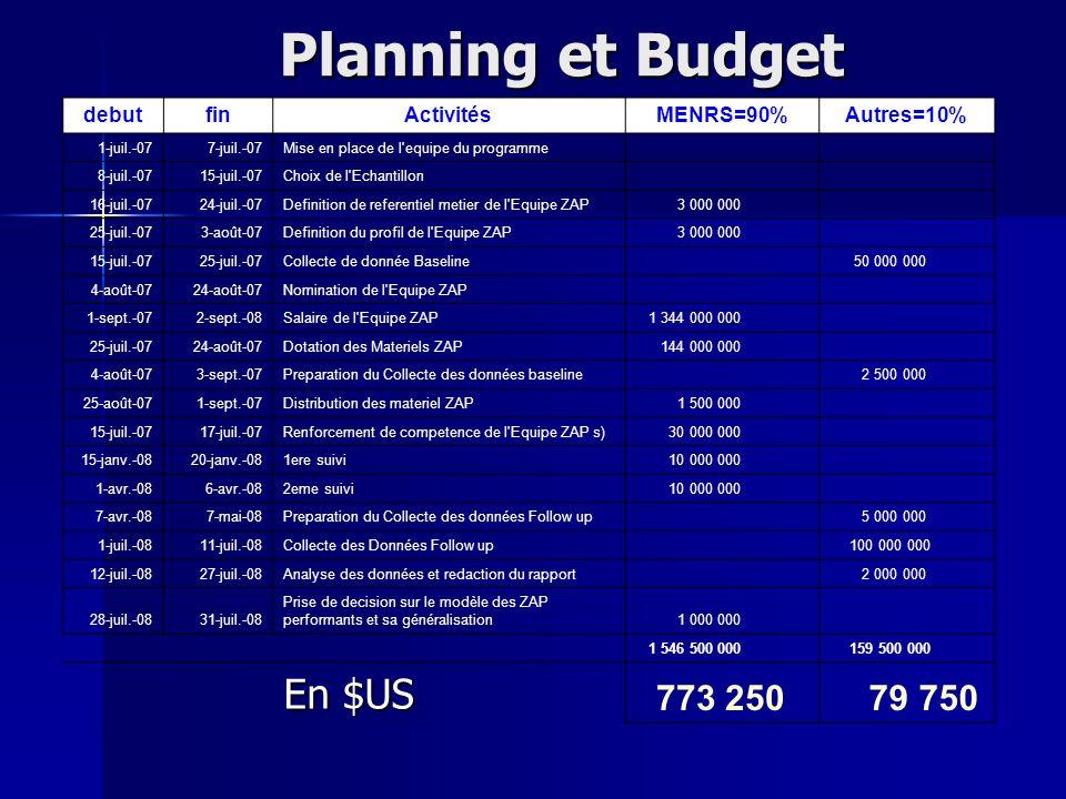Planning et Budget debutfinActivitésMENRS=90%Autres=10% 1-juil.-077-juil.-07Mise en place de l'equipe du programme 8-juil.-0715-juil.-07Choix de l'Ech