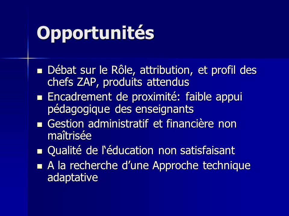 Opportunités Débat sur le Rôle, attribution, et profil des chefs ZAP, produits attendus Débat sur le Rôle, attribution, et profil des chefs ZAP, produ