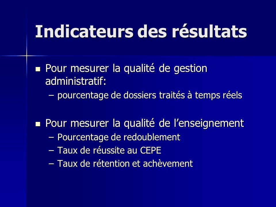 Indicateurs des résultats Pour mesurer la qualité de gestion administratif: Pour mesurer la qualité de gestion administratif: –pourcentage de dossiers