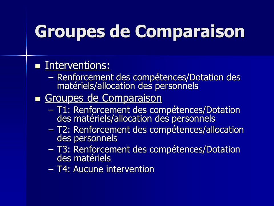 Groupes de Comparaison Interventions: Interventions: –Renforcement des compétences/Dotation des matériels/allocation des personnels Groupes de Compara