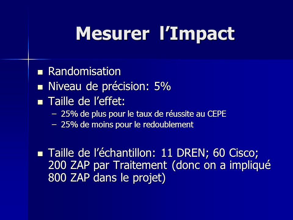 Mesurer lImpact Randomisation Randomisation Niveau de précision: 5% Niveau de précision: 5% Taille de leffet: Taille de leffet: –25% de plus pour le t