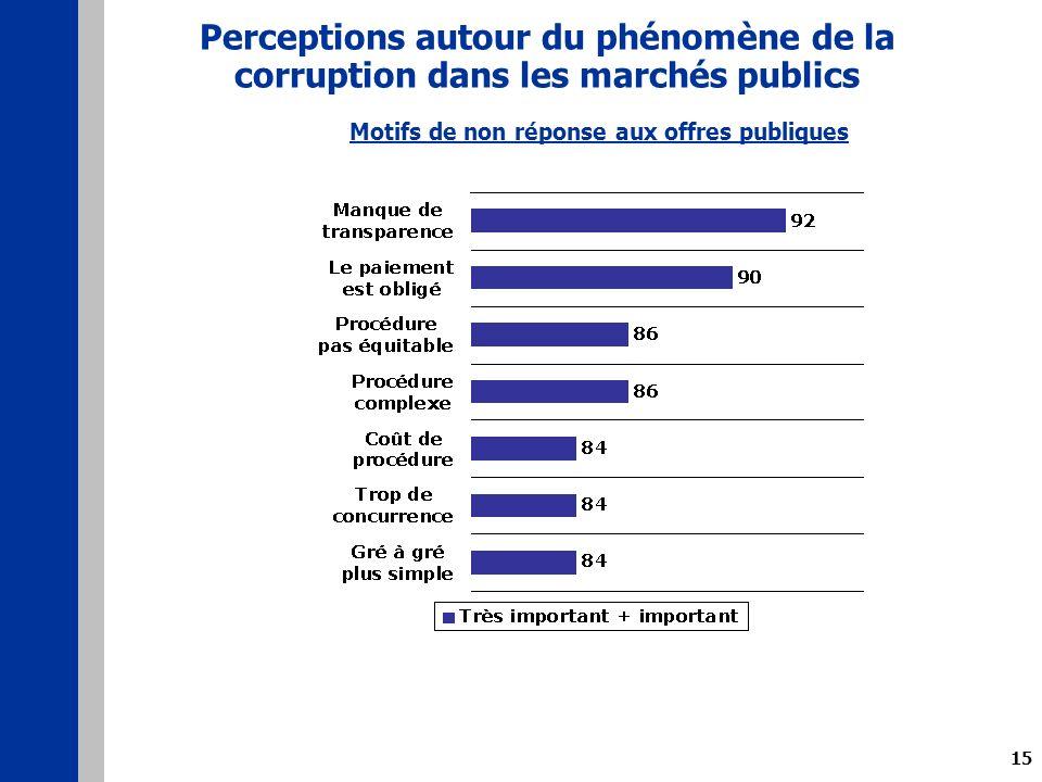 15 Perceptions autour du phénomène de la corruption dans les marchés publics Motifs de non réponse aux offres publiques